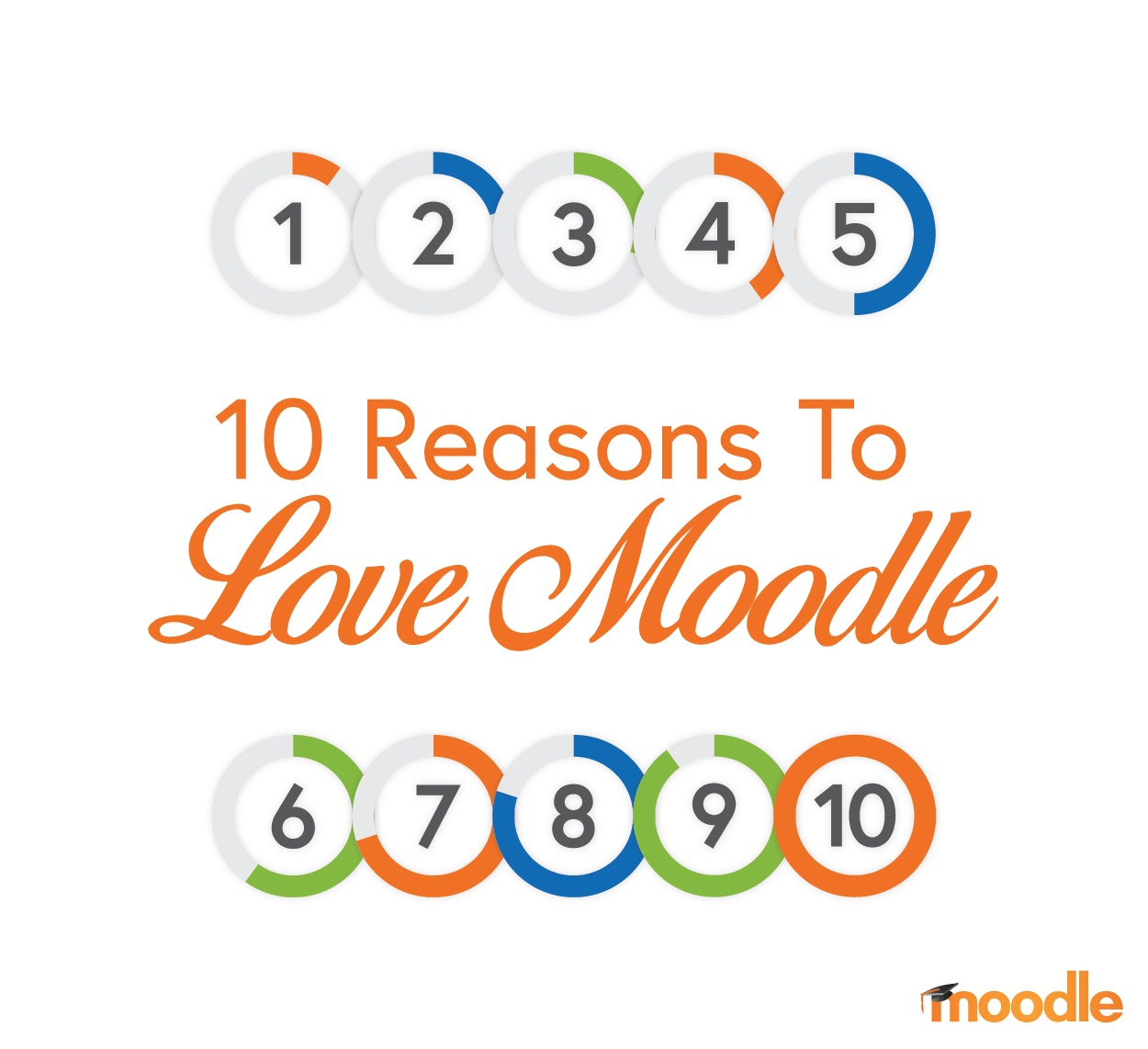 10 Reasons to Love Moodle-01