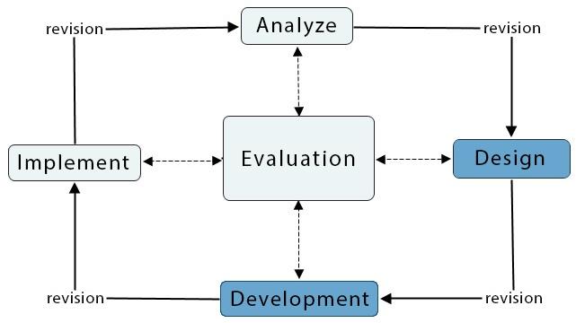 ADDIE_Model_of_Design-Blog2