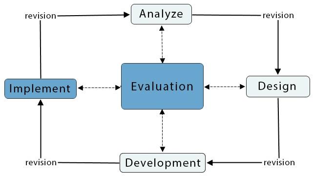 ADDIE_Model_of_Design-Blog3