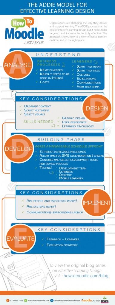 Effective Learning Design - ADDIE Model