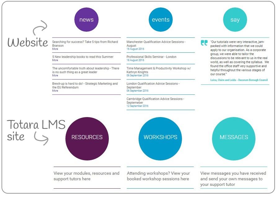 Professional Academy-Quicklinks-comparison