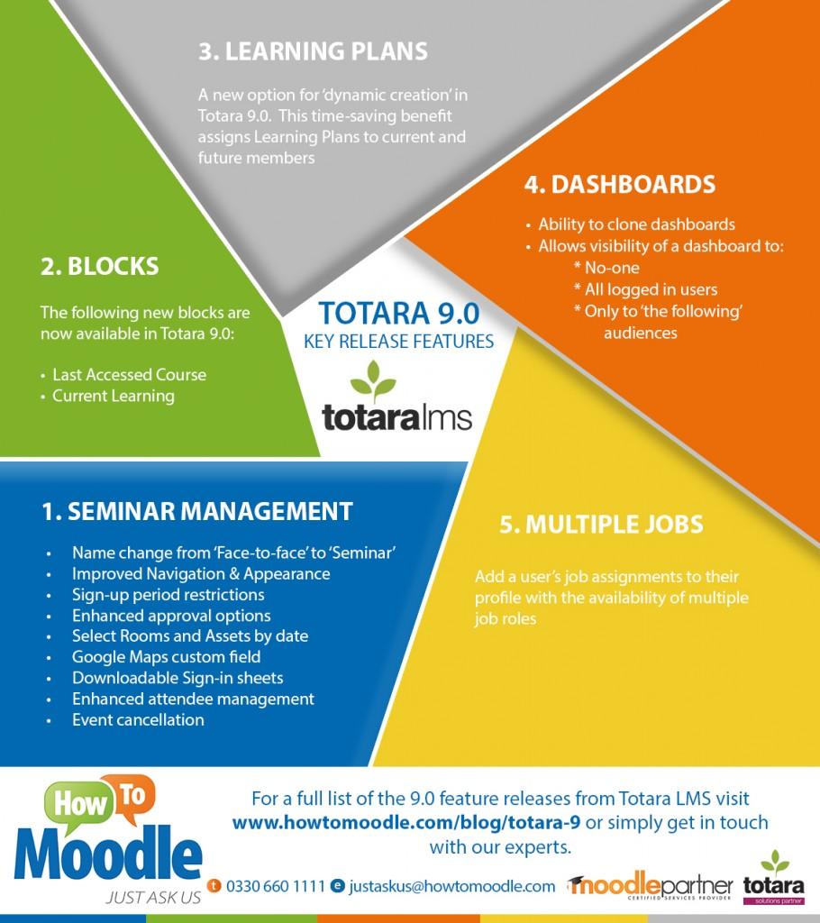 Totara 9.0 features infographic