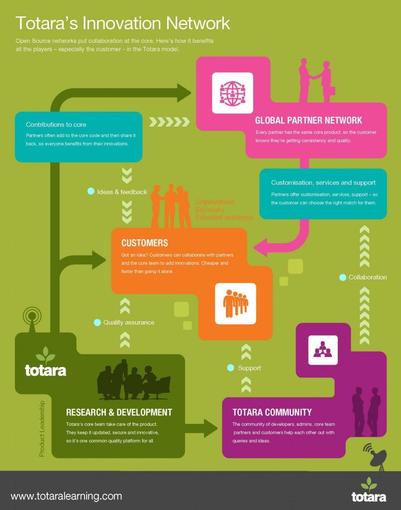Totaras Innovation Network