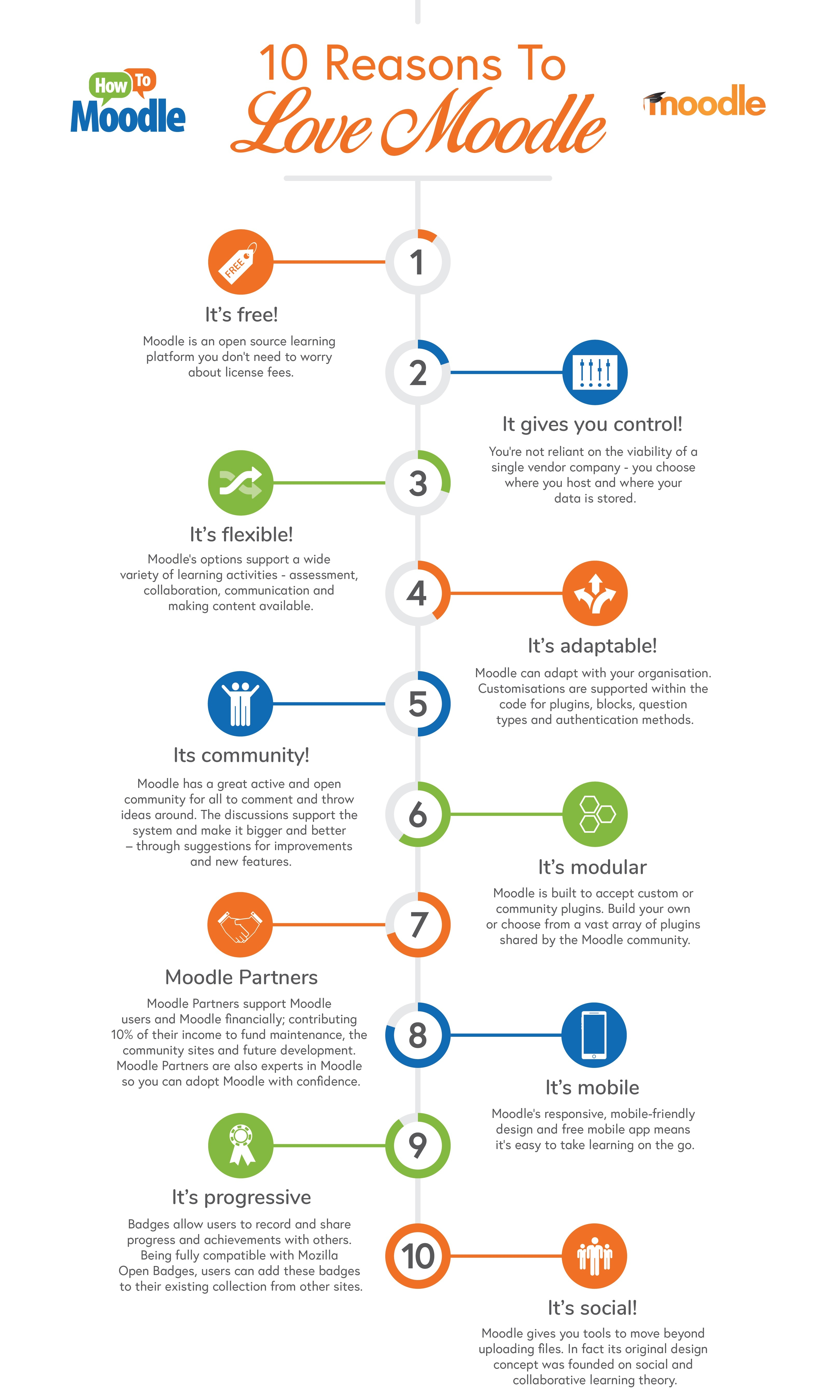 10 Reasons to love Moodle infographic-cropped.jpg