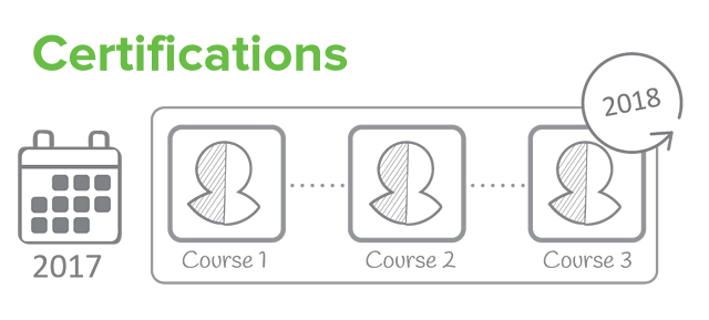 Exploring the certification completion editor in Totara Learn ...