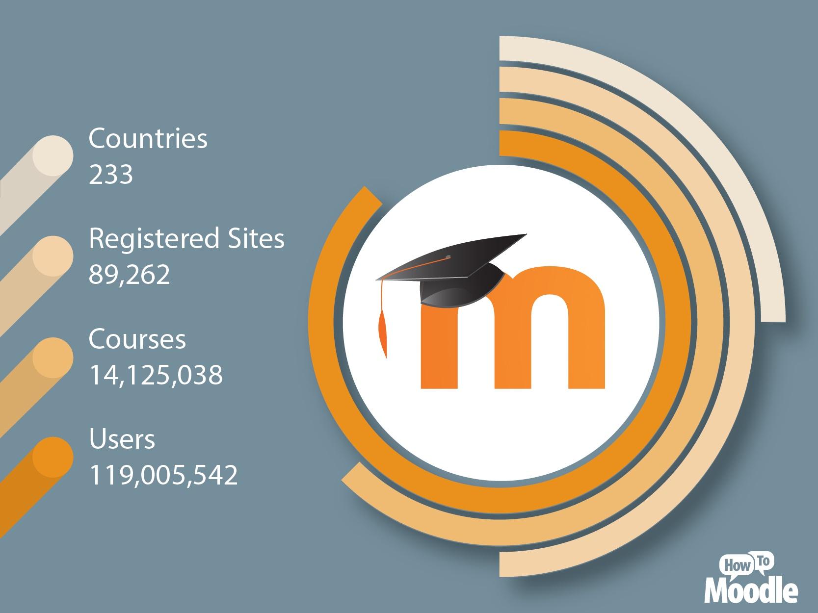 Moodle sites statistics